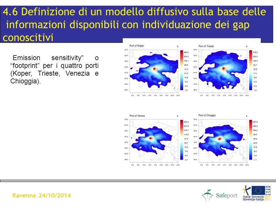 CONCENTRAZIONI MEDIE ANUALI DEL PM10 A 100m DI ALTEZZA (in µg/m3) 4.6 Definizione di un modello diffusivo sulla base delle informazioni disponibili con individuazione dei gap conoscitivi Ravenna 24/10/2014 Emission sensitivity o footprint per i quattro porti (Koper, Trieste, Venezia e Chioggia).