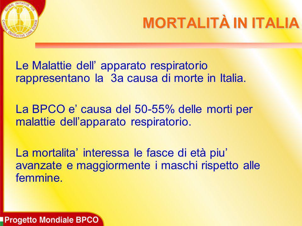 MORTALITÀ IN ITALIA Le Malattie dell' apparato respiratorio rappresentano la 3a causa di morte in Italia. La BPCO e' causa del 50-55% delle morti per