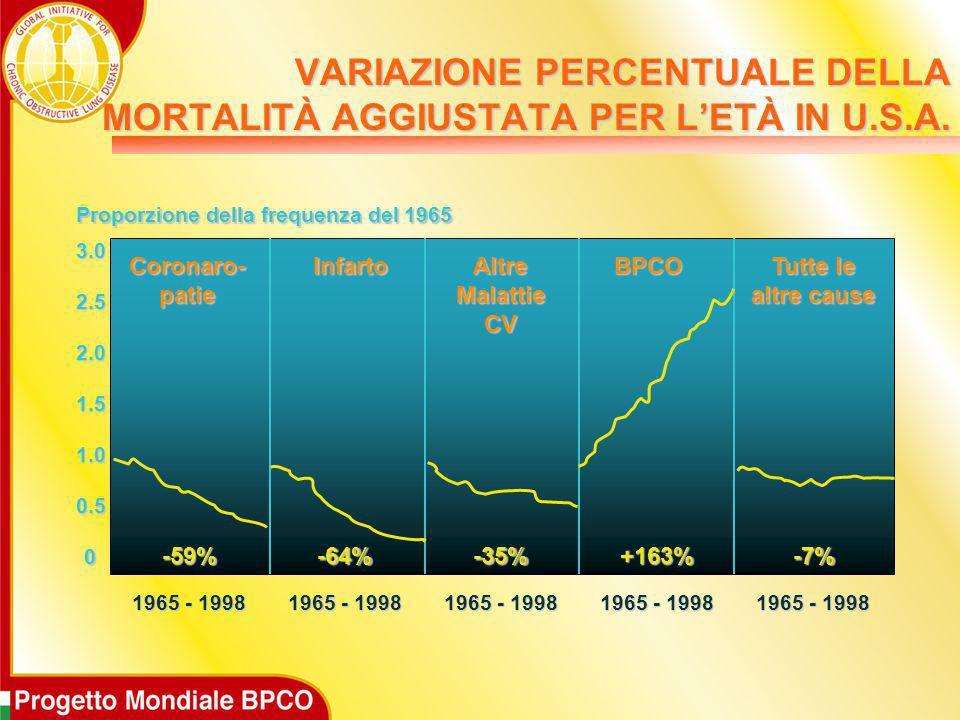 0 0.5 1.5 1.0 2.0 2.5 3.0 1965 - 1998 -59%-64%-35%+163%-7% Coronaro-patieInfartoAltreMalattieCVBPCO Tutte le altre cause Proporzione della frequenza d