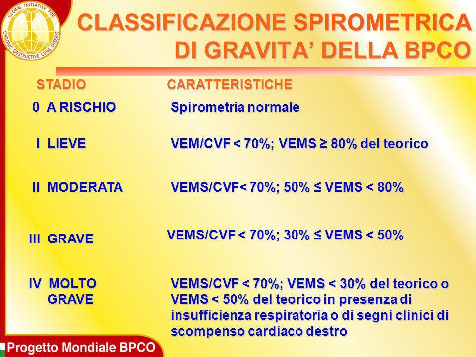 STADIO STADIO CARATTERISTICHE CARATTERISTICHE 0 A RISCHIO 0 A RISCHIO Spirometria normale Spirometria normale I LIEVE I LIEVE VEM/CVF < 70%; VEMS ≥ 80