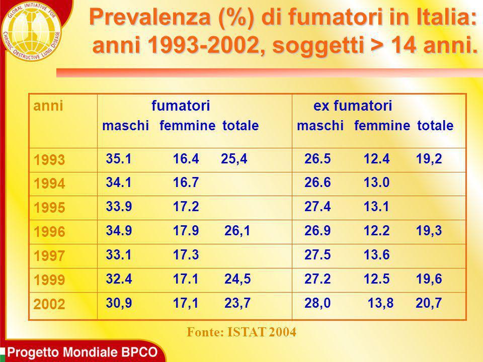 Prevalenza (%) di fumatori in Italia: anni 1993-2002, soggetti > 14 anni. Fonte: ISTAT 2004 28,0 13,8 20,7 30,9 17,1 23,7 2002 27.2 12.5 19,6 32.4 17.