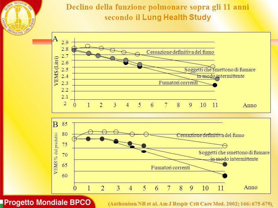 Fumatori correnti Soggetti che smettono di fumare in modo intermittente Cessazione definitiva del fumo 2.9 2.8 2.7 2.6 2.5 2.4 2.3 2.2 2.1 2 A 0 1 2 3