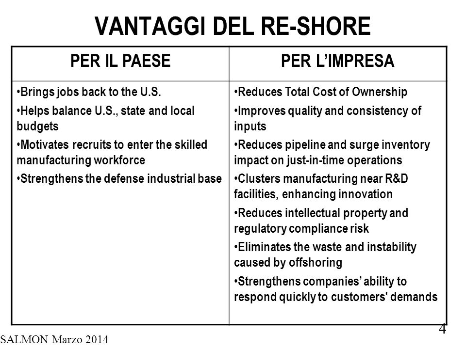 SALMON Marzo 2014 4 VANTAGGI DEL RE-SHORE PER IL PAESEPER L'IMPRESA Brings jobs back to the U.S.