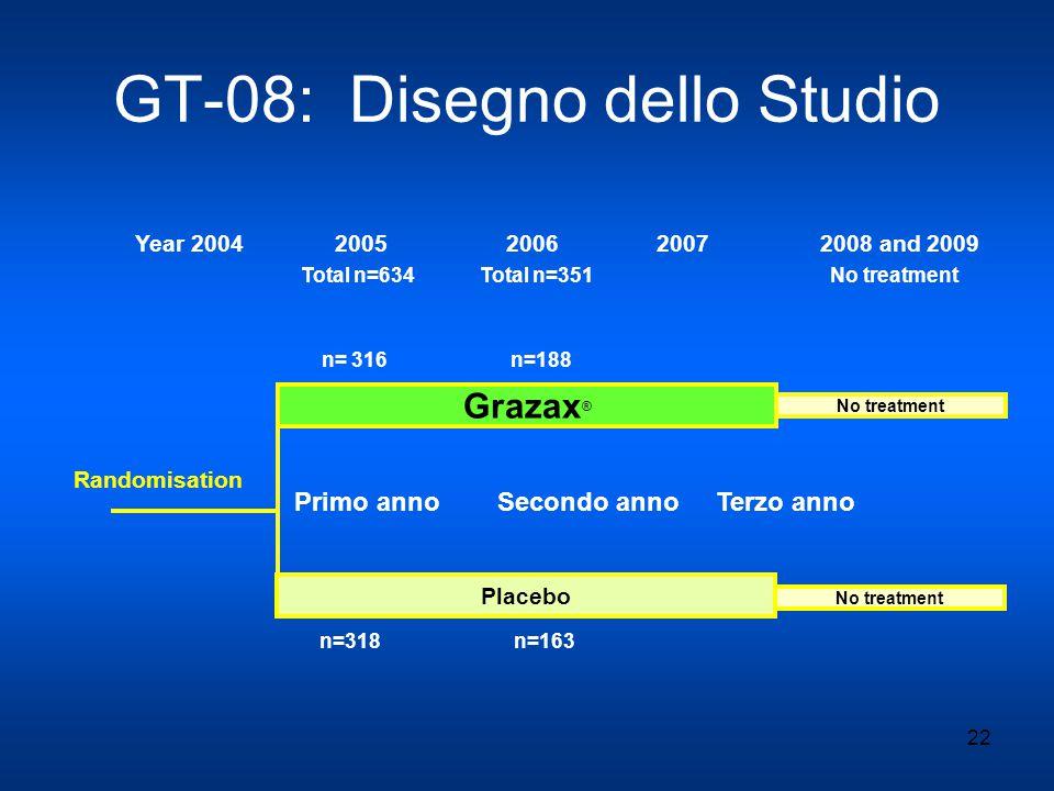 22 GT-08: Disegno dello Studio Grazax ® Placebo No treatment Randomisation Year 2004 2005 2006 2007 2008 and 2009 n= 316 n=188 Total n=634 Total n=351 No treatment n=318 n=163 Primo anno Secondo anno Terzo anno