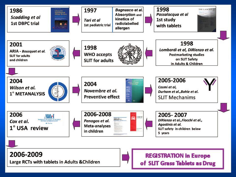 Opinioni di esperti Position Paper OMS Medicina basata Sulla EBM Studi Registrativi 1998198520002007 Position Paper WAO 2009 LINEE GUIDA GINAARIA 2009 SLIT : Efficacia… PRACTALL