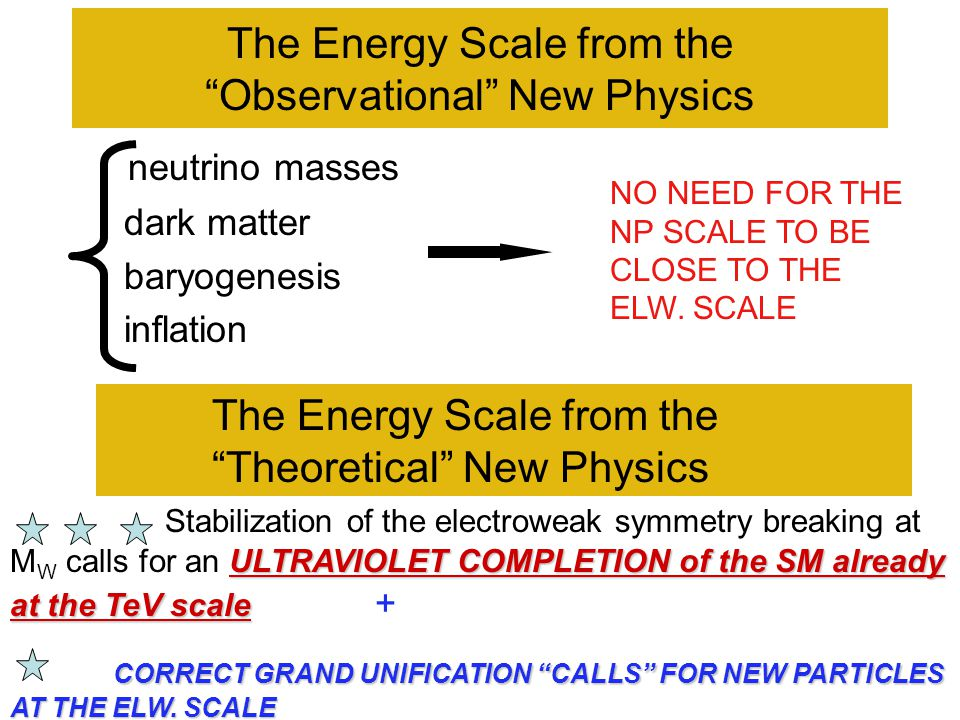 "The Energy Scale from the ""Observational"" New Physics neutrino masses dark matter baryogenesis inflation NO NEED FOR THE NP SCALE TO BE CLOSE TO THE E"