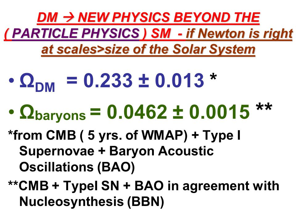DM  NEW PHYSICS BEYOND THE ( PARTICLE PHYSICS ) SM - if Newton is right at scales>size of the Solar System Ω DM = 0.233 ± 0.013 * Ω baryons = 0.0462