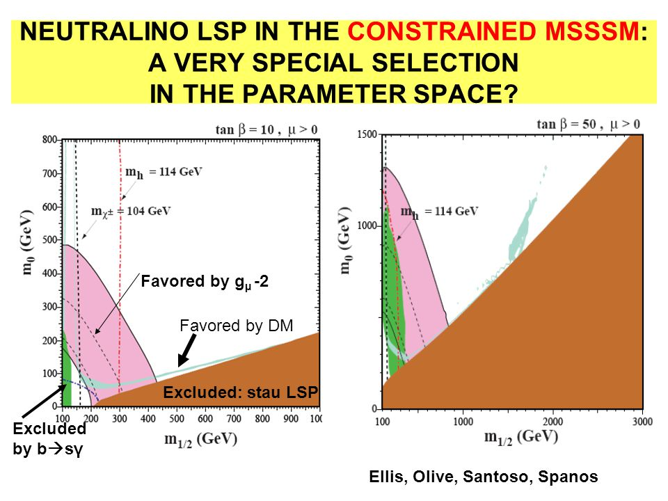 NEUTRALINO LSP IN THE CONSTRAINED MSSSM: A VERY SPECIAL SELECTION IN THE PARAMETER SPACE? Ellis, Olive, Santoso, Spanos Excluded: stau LSP Excluded by