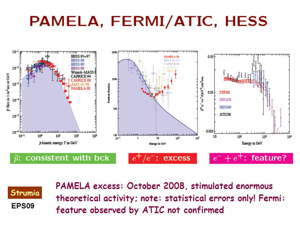 PAMELA excess: October 2008, stimulated enormous theoretical activity; note: statistical errors only! Fermi: feature observed by ATIC not confirmed St