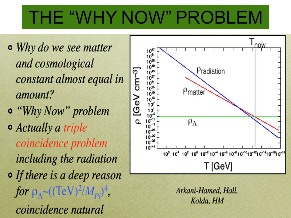 "THE ""WHY NOW"" PROBLEM"