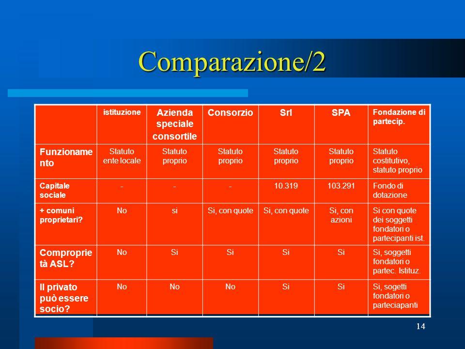 14 Comparazione/2 istituzione Azienda speciale consortile ConsorzioSrlSPA Fondazione di partecip.