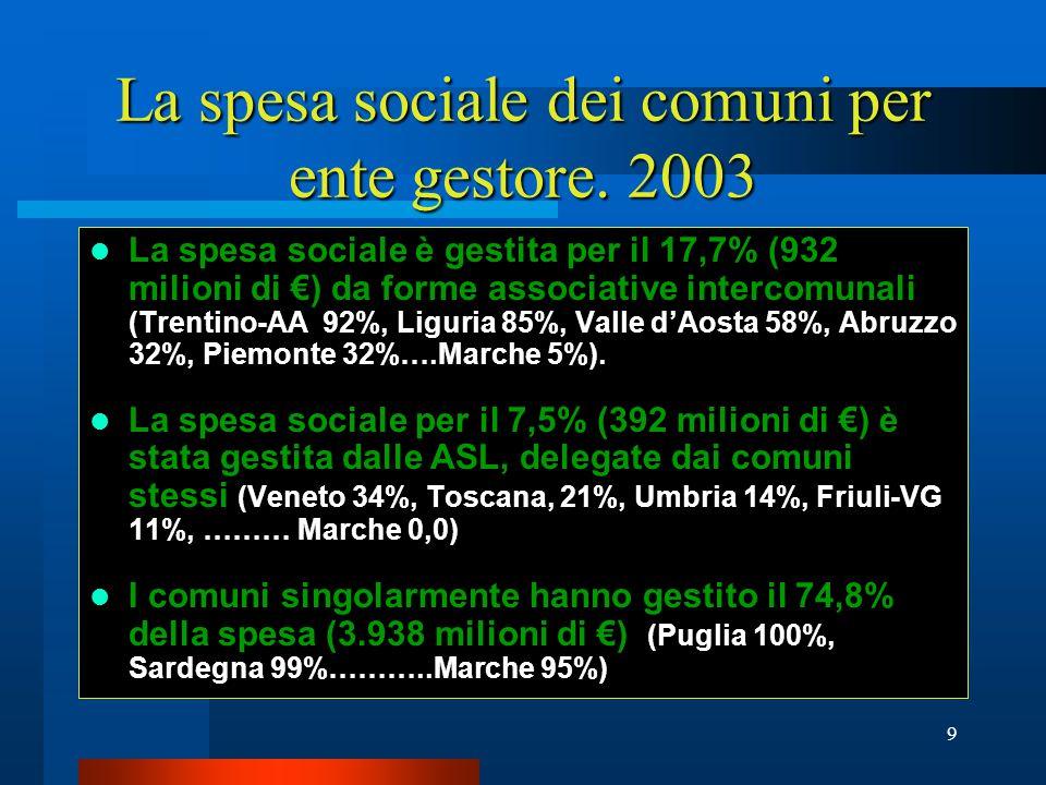 9 La spesa sociale dei comuni per ente gestore.