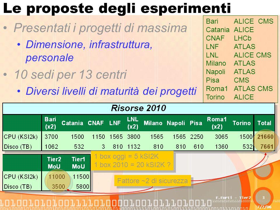 7/2/06 F.Forti - Tier23 Le proposte degli esperimenti Presentati i progetti di massima Dimensione, infrastruttura, personale 10 sedi per 13 centri Diversi livelli di maturità dei progetti BariALICE CMS CataniaALICE CNAFLHCb LNFATLAS LNLALICE CMS MilanoATLAS NapoliATLAS PisaCMS Roma1ATLAS CMS TorinoALICE 1 box oggi = 5 kSI2K 1 box 2010 = 20 kSI2K .