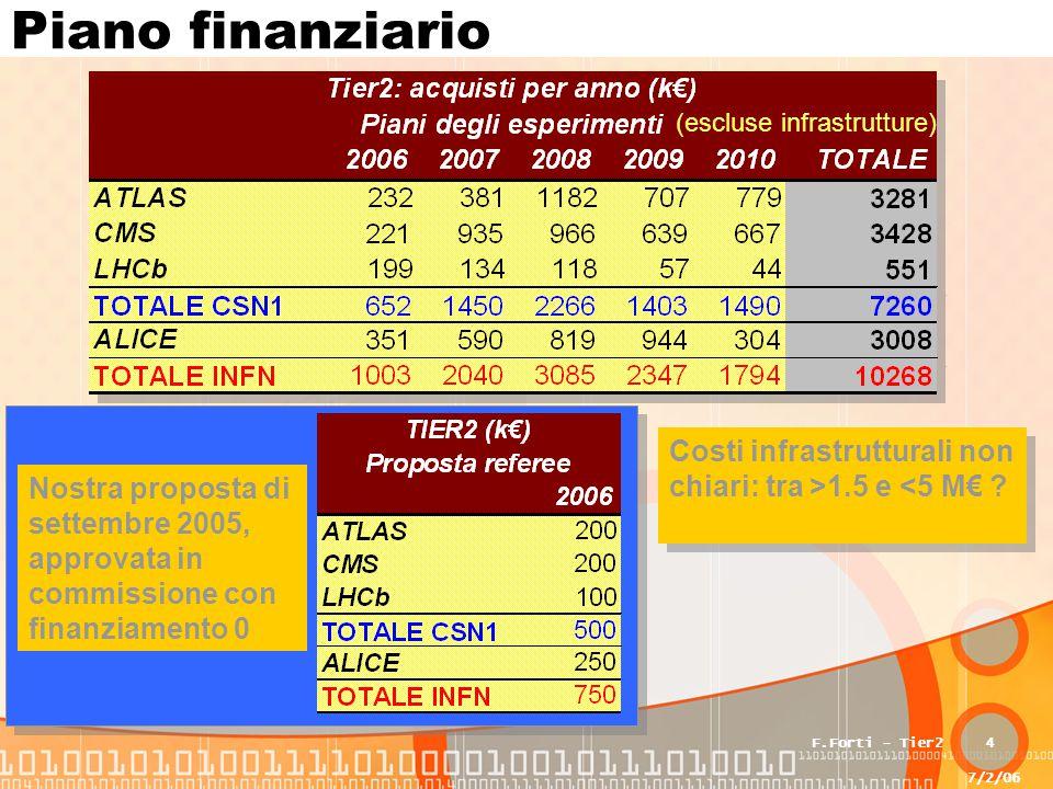7/2/06 F.Forti - Tier24 Piano finanziario Nostra proposta di settembre 2005, approvata in commissione con finanziamento 0 (escluse infrastrutture) Costi infrastrutturali non chiari: tra >1.5 e <5 M€