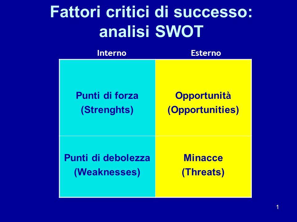 1 Fattori critici di successo: analisi SWOT Punti di forza (Strenghts) Opportunit à (Opportunities) Punti di debolezza (Weaknesses) Minacce (Threats) InternoEsterno