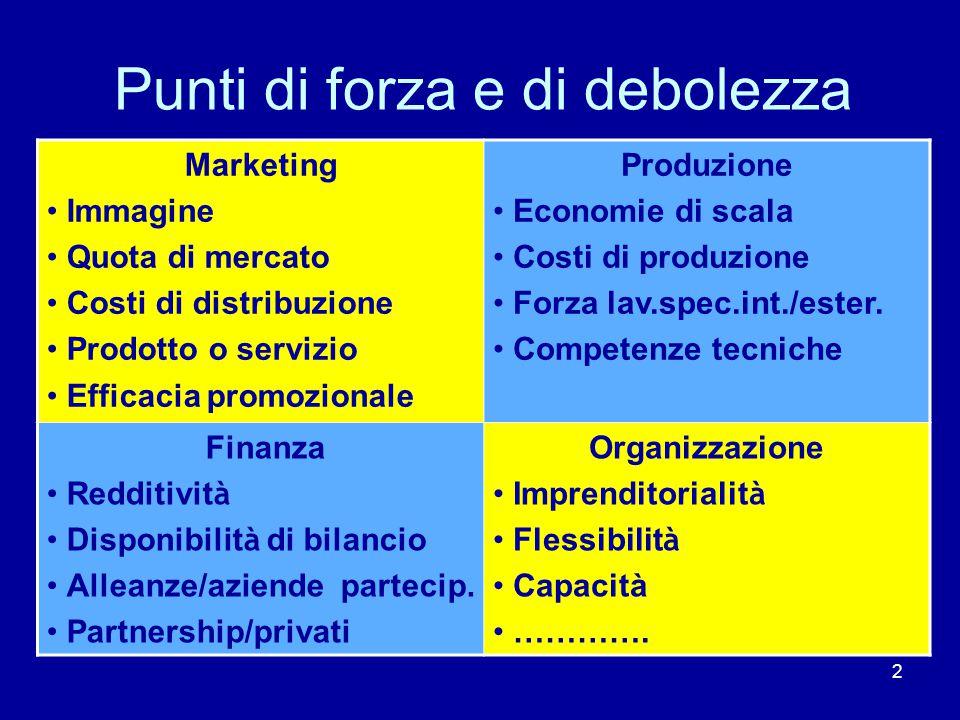2 Punti di forza e di debolezza Marketing Immagine Quota di mercato Costi di distribuzione Prodotto o servizio Efficacia promozionale Produzione Economie di scala Costi di produzione Forza lav.spec.int./ester.