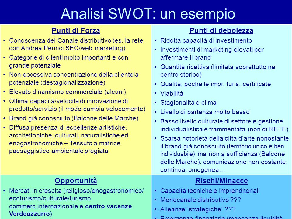 Analisi SWOT: un esempio Punti di Forza Conoscenza del Canale distributivo (es.