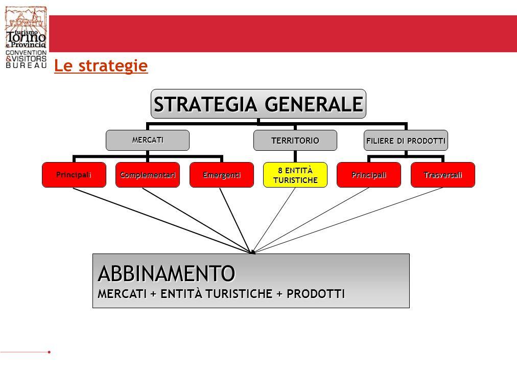 ABBINAMENTO MERCATI + ENTITÀ TURISTICHE + PRODOTTI Le strategie