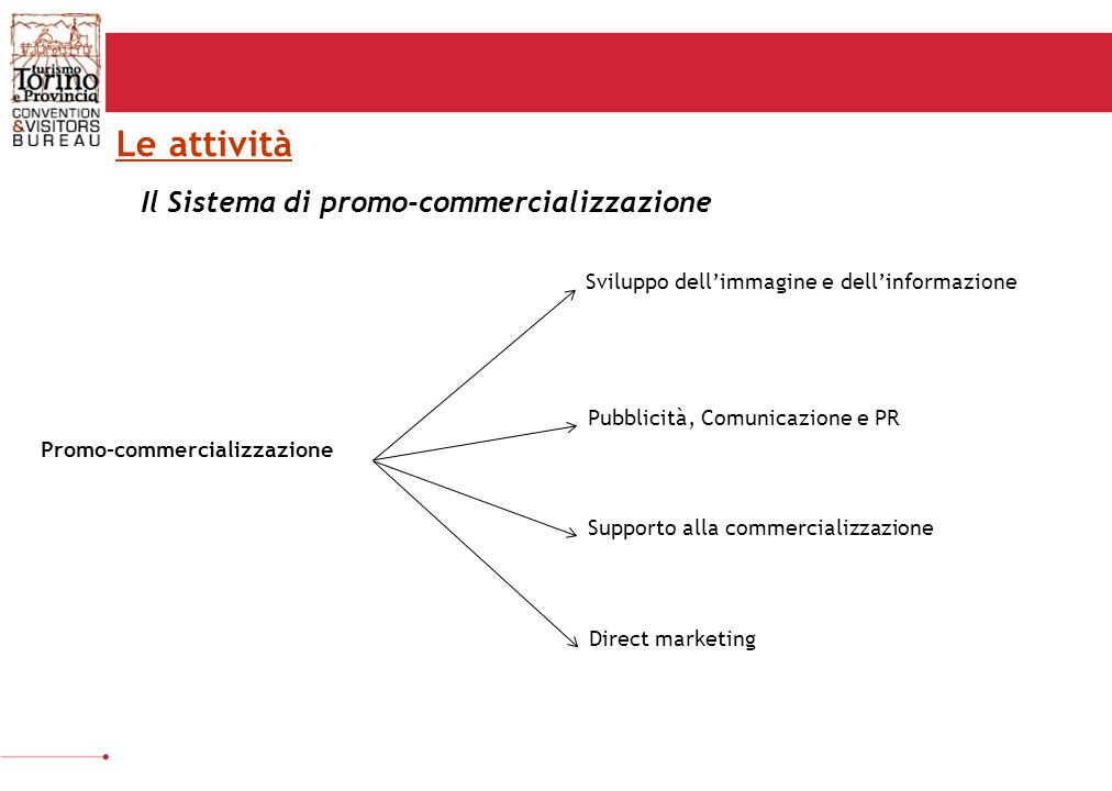 Promo-commercializzazione Sviluppo dell'immagine e dell'informazione Pubblicità, Comunicazione e PR Supporto alla commercializzazione Direct marketing Le attività Il Sistema di promo-commercializzazione