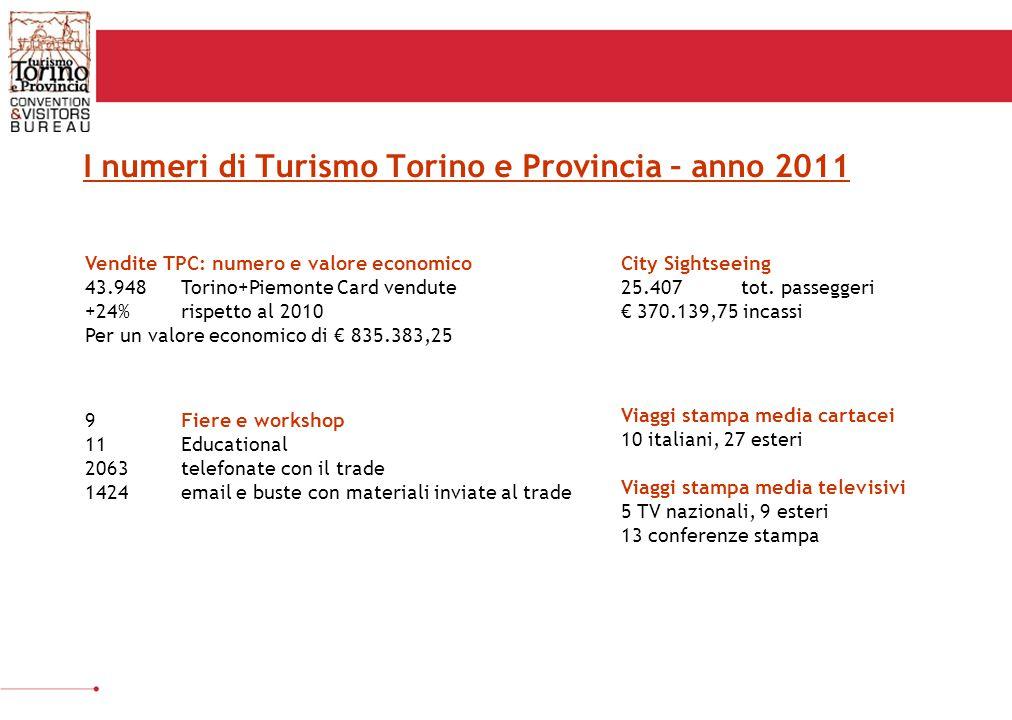 I numeri di Turismo Torino e Provincia – anno 2011 Vendite TPC: numero e valore economico 43.948 Torino+Piemonte Card vendute +24% rispetto al 2010 Per un valore economico di € 835.383,25 City Sightseeing 25.407 tot.