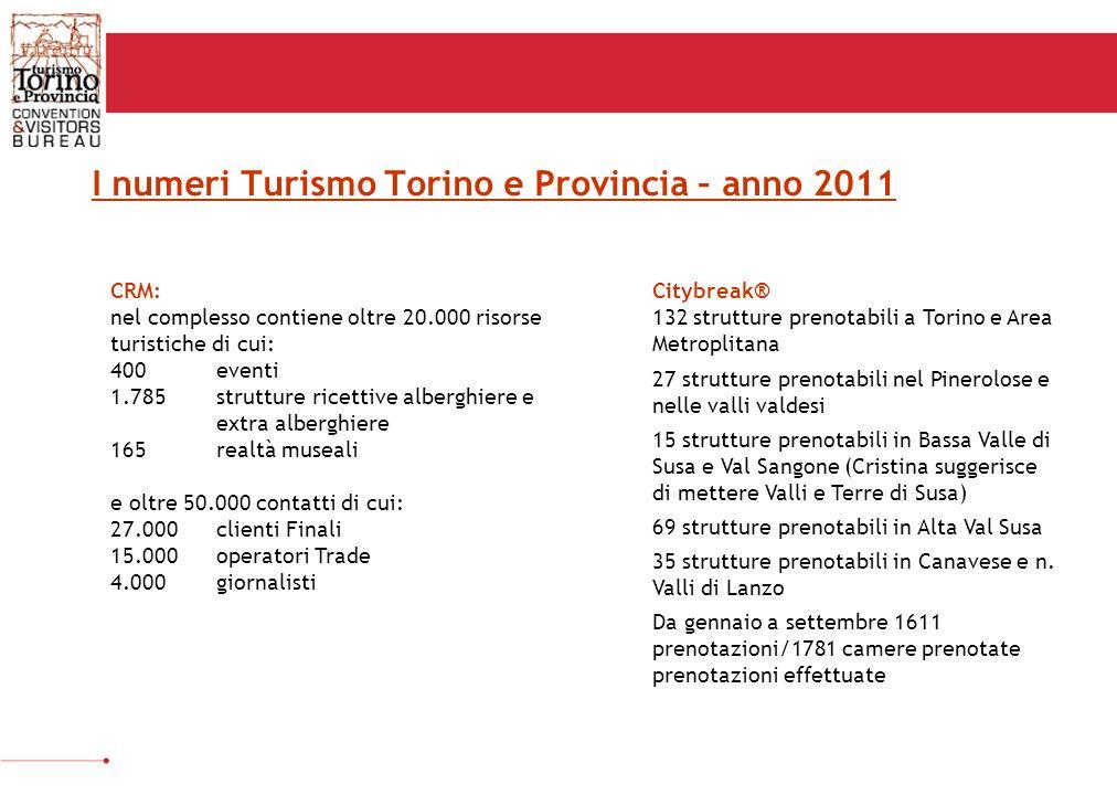 I numeri Turismo Torino e Provincia – anno 2011 CRM: nel complesso contiene oltre 20.000 risorse turistiche di cui: 400 eventi 1.785 strutture ricettive alberghiere e extra alberghiere 165 realtà museali e oltre 50.000 contatti di cui: 27.000 clienti Finali 15.000 operatori Trade 4.000 giornalisti Citybreak® 132 strutture prenotabili a Torino e Area Metroplitana 27 strutture prenotabili nel Pinerolose e nelle valli valdesi 15 strutture prenotabili in Bassa Valle di Susa e Val Sangone (Cristina suggerisce di mettere Valli e Terre di Susa) 69 strutture prenotabili in Alta Val Susa 35 strutture prenotabili in Canavese e n.