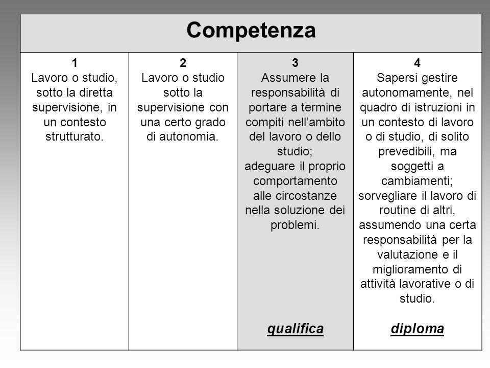 Competenza 1 Lavoro o studio, sotto la diretta supervisione, in un contesto strutturato. 2 Lavoro o studio sotto la supervisione con una certo grado d