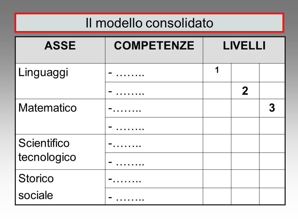 Il modello consolidato ASSECOMPETENZELIVELLI Linguaggi- …….. 1 2 Matematico-……..3 Scientifico tecnologico -…….. Storico sociale -……..
