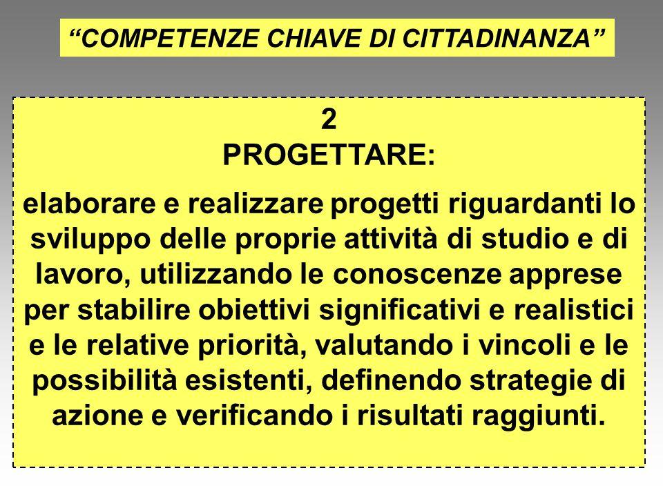 """""""COMPETENZE CHIAVE DI CITTADINANZA"""" 2 PROGETTARE: elaborare e realizzare progetti riguardanti lo sviluppo delle proprie attività di studio e di lavoro"""