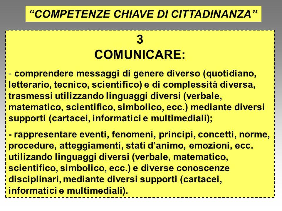 """""""COMPETENZE CHIAVE DI CITTADINANZA"""" 3 COMUNICARE: - comprendere messaggi di genere diverso (quotidiano, letterario, tecnico, scientifico) e di comples"""