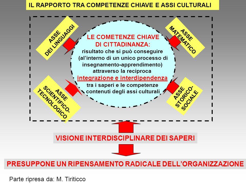 IL RAPPORTO TRA COMPETENZE CHIAVE E ASSI CULTURALI LE COMETENZE CHIAVE DI CITTADINANZA: risultato che si può conseguire (al'interno di un unico proces