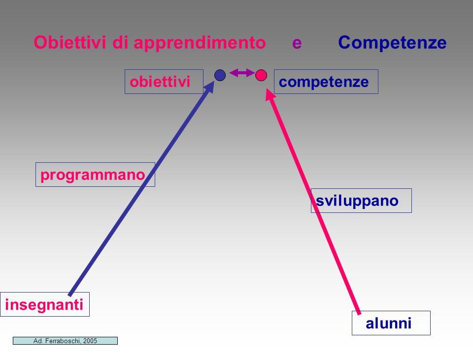 Obiettivi di apprendimento e Competenze obiettivi programmano insegnanti competenze sviluppano alunni Ad. Ferraboschi, 2005