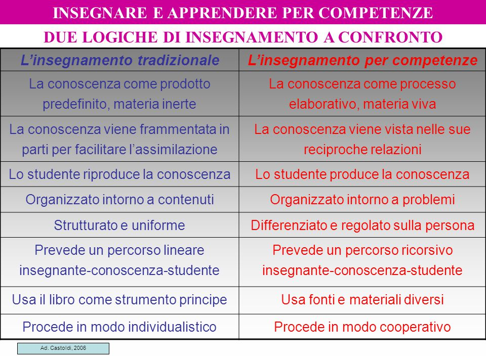 DUE LOGICHE DI INSEGNAMENTO A CONFRONTO L'insegnamento tradizionaleL'insegnamento per competenze La conoscenza come prodotto predefinito, materia iner