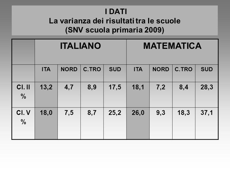 I DATI La varianza dei risultati tra le scuole (SNV scuola primaria 2009) ITALIANOMATEMATICA ITANORDC.TROSUDITANORDC.TROSUD Cl. II % 13,24,78,917,518,