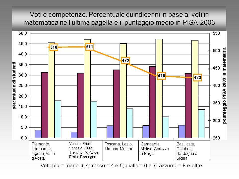 Voti e competenze. Percentuale quindicenni in base ai voti in matematica nell'ultima pagella e il punteggio medio in PISA-2003 Piemonte, Lombardia, Li