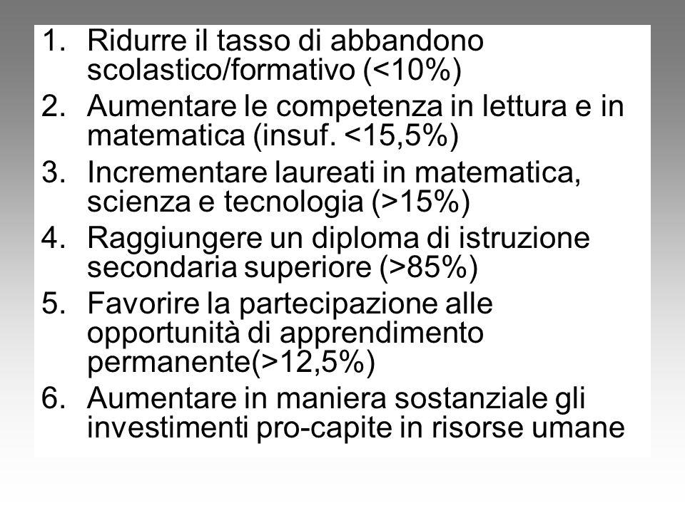 1.Ridurre il tasso di abbandono scolastico/formativo (<10%) 2.Aumentare le competenza in lettura e in matematica (insuf. <15,5%) 3.Incrementare laurea