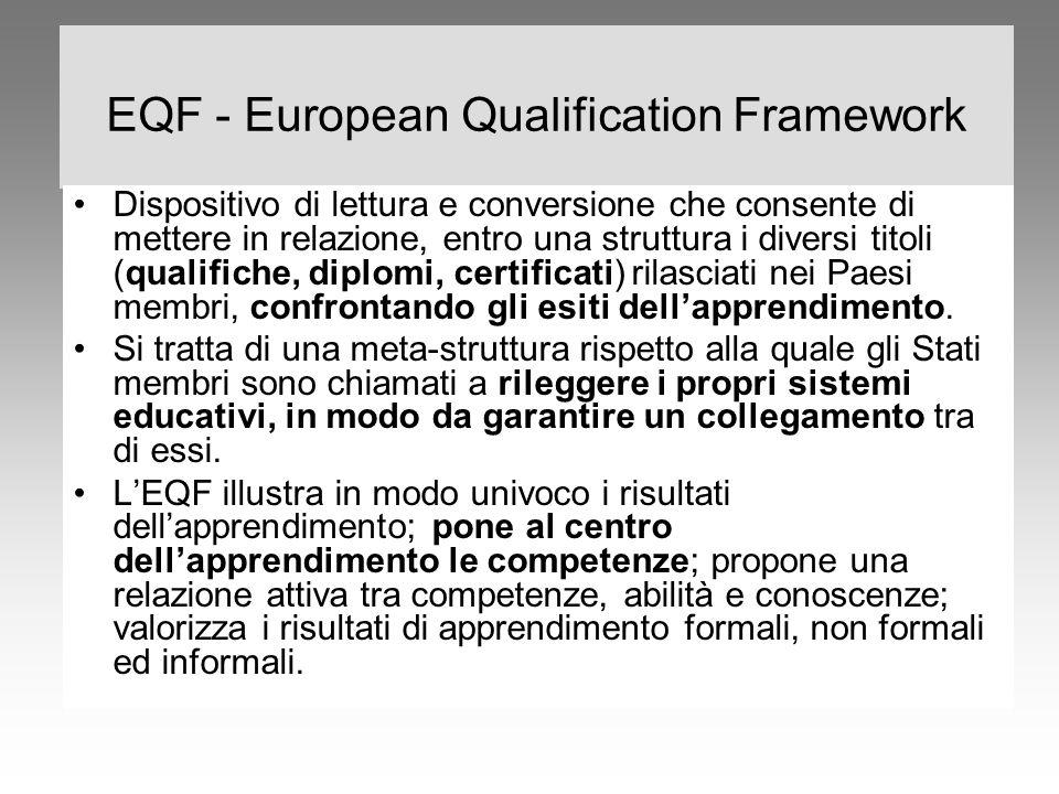 EQF - European Qualification Framework Dispositivo di lettura e conversione che consente di mettere in relazione, entro una struttura i diversi titoli
