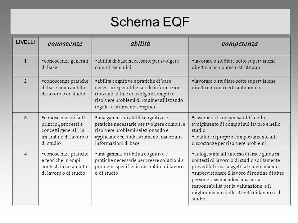 Schema EQF LIVELLI conoscenzeabilitàcompetenza 1  conoscenze generali di base  abilità di base necessarie per svolgere compiti semplici  lavorare o