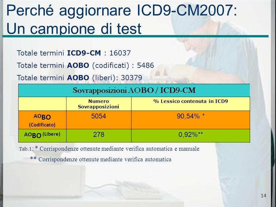 Perché aggiornare ICD9-CM2007: Un campione di test Tab.1 : * Corrispondenze ottenute mediante verifica automatica e manuale Sovrapposizioni AOBO / ICD9-CM Numero Sovrapposizioni % Lessico contenuta in ICD9 AO BO (Codificato) 505490,54% * AO BO (Libere) 2780,92%** ** Corrispondenze ottenute mediante verifica automatica Totale termini ICD9-CM : 16037 Totale termini AOBO (codificati) : 5486 Totale termini AOBO (liberi): 30379 14