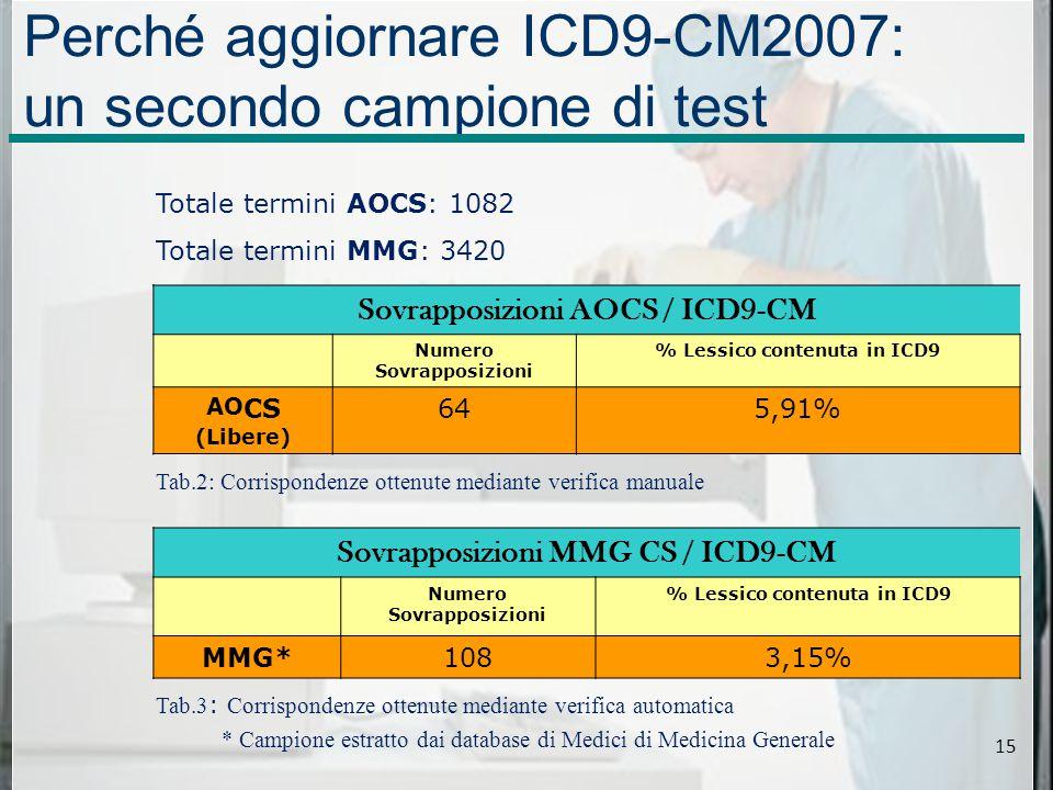 Sovrapposizioni AOCS / ICD9-CM Numero Sovrapposizioni % Lessico contenuta in ICD9 AOCS (Libere) 645,91% Perché aggiornare ICD9-CM2007: un secondo campione di test Tab.2: Corrispondenze ottenute mediante verifica manuale Totale termini AOCS: 1082 Totale termini MMG: 3420 Tab.3 : Corrispondenze ottenute mediante verifica automatica Sovrapposizioni MMG CS / ICD9-CM Numero Sovrapposizioni % Lessico contenuta in ICD9 MMG*1083,15% * Campione estratto dai database di Medici di Medicina Generale 15