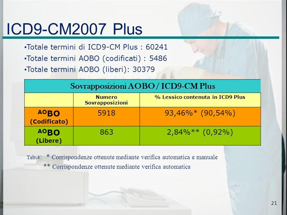 ICD9-CM2007 Plus Sovrapposizioni AOBO / ICD9-CM Plus Numero Sovrapposizioni % Lessico contenuta in ICD9 Plus AOBO (Codificato) 591893,46%* (90,54%) AOBO (Libere) 8632,84%** (0,92%) Totale termini di ICD9-CM Plus : 60241 Totale termini AOBO (codificati) : 5486 Totale termini AOBO (liberi): 30379 Tab.4 : * Corrispondenze ottenute mediante verifica automatica e manuale ** Corrispondenze ottenute mediante verifica automatica 21