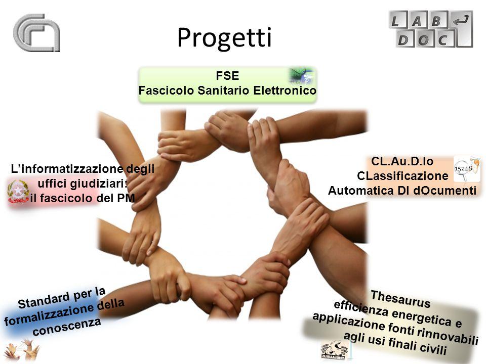  Realizzazione di un prototipo software, con strumenti open source, per la classificazione automatica di documenti all'interno di un sistema di Document Management  Sistema di protocollo informatico  Integrazione nei prodotti presenti nelle PA  Rassegna stampa Barilla Group CL.Au.D.Io (2008) Obiettivo Soluzione 4