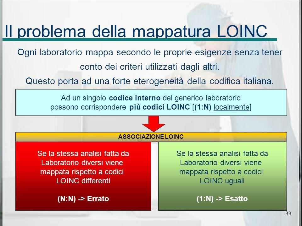 Il problema della mappatura LOINC Ogni laboratorio mappa secondo le proprie esigenze senza tener conto dei criteri utilizzati dagli altri.