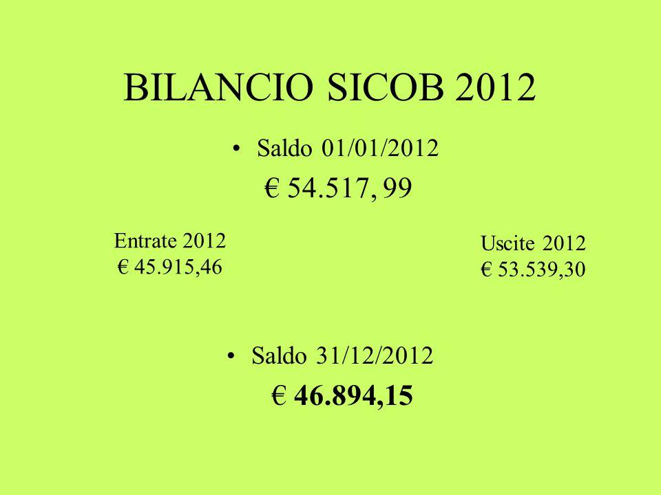 BILANCIO SICOB 2012 Saldo 01/01/2012 € 54.517, 99 Saldo 31/12/2012 € 46.894,15 Entrate 2012 € 45.915,46 Uscite 2012 € 53.539,30