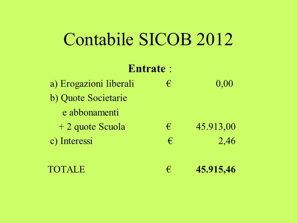 Contabile SICOB 2012 Entrate : a) Erogazioni liberali€ 0,00 b) Quote Societarie e abbonamenti + 2 quote Scuola€ 45.913,00 c) Interessi € 2,46 TOTALE € 45.915,46