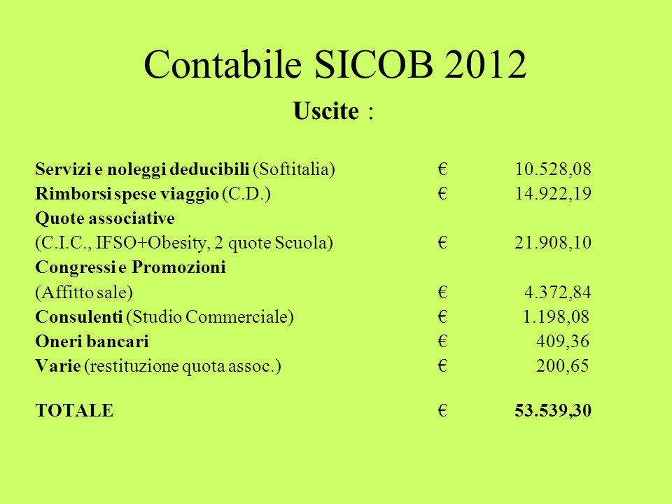 Contabile SICOB 2012 Uscite : Servizi e noleggi deducibili (Softitalia)€ 10.528,08 Rimborsi spese viaggio (C.D.)€ 14.922,19 Quote associative (C.I.C., IFSO+Obesity, 2 quote Scuola)€ 21.908,10 Congressi e Promozioni (Affitto sale)€ 4.372,84 Consulenti (Studio Commerciale)€ 1.198,08 Oneri bancari € 409,36 Varie (restituzione quota assoc.)€ 200,65 TOTALE € 53.539,30