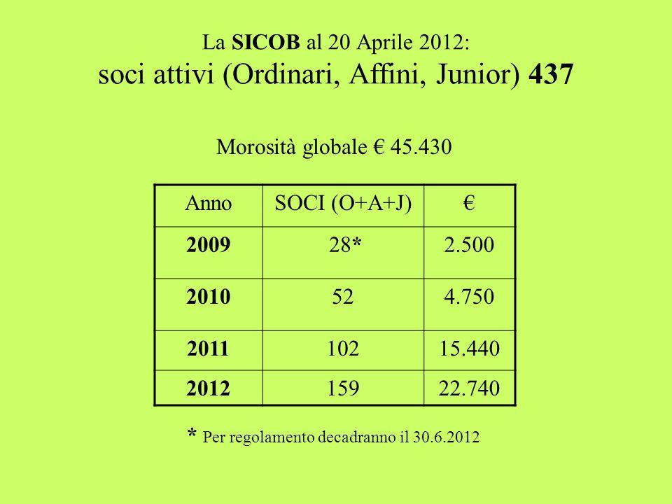 La SICOB al 20 Aprile 2012: soci attivi (Ordinari, Affini, Junior) 437 AnnoSOCI (O+A+J)€ 2009 28*2.500 2010524.750 201110215.440 201215922.740 * Per regolamento decadranno il 30.6.2012 Morosità globale € 45.430