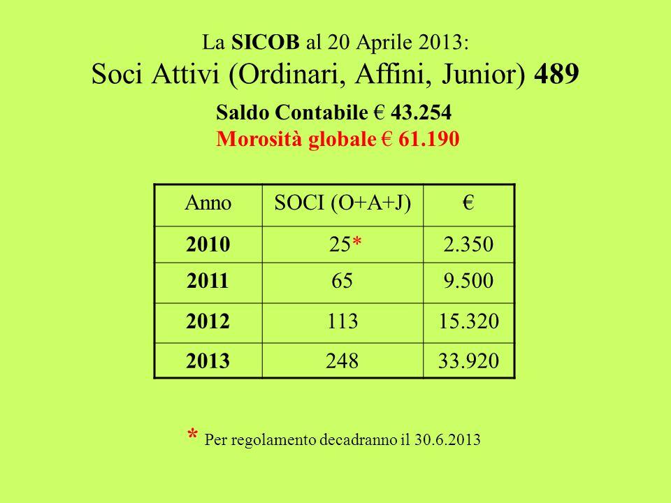 La SICOB al 20 Aprile 2013: Soci Attivi (Ordinari, Affini, Junior) 489 AnnoSOCI (O+A+J)€ 2010 25*2.350 2011659.500 201211315.320 201324833.920 * Per regolamento decadranno il 30.6.2013 Saldo Contabile € 43.254 Morosità globale € 61.190