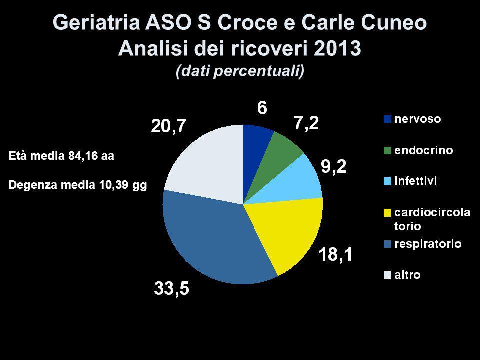 Geriatria ASO S Croce e Carle Cuneo Analisi dei ricoveri 2013 (dati percentuali) Età media 84,16 aa Degenza media 10,39 gg