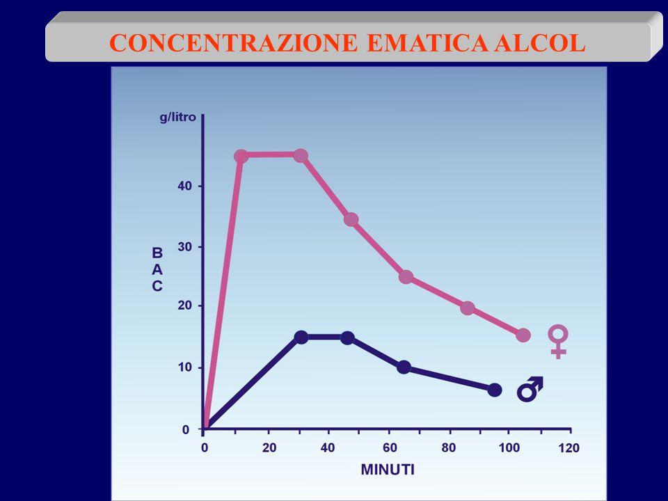 CONCENTRAZIONE EMATICA ALCOL