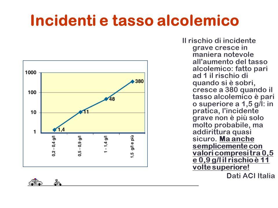 Incidenti e tasso alcolemico Il rischio di incidente grave cresce in maniera notevole all'aumento del tasso alcolemico: fatto pari ad 1 il rischio di